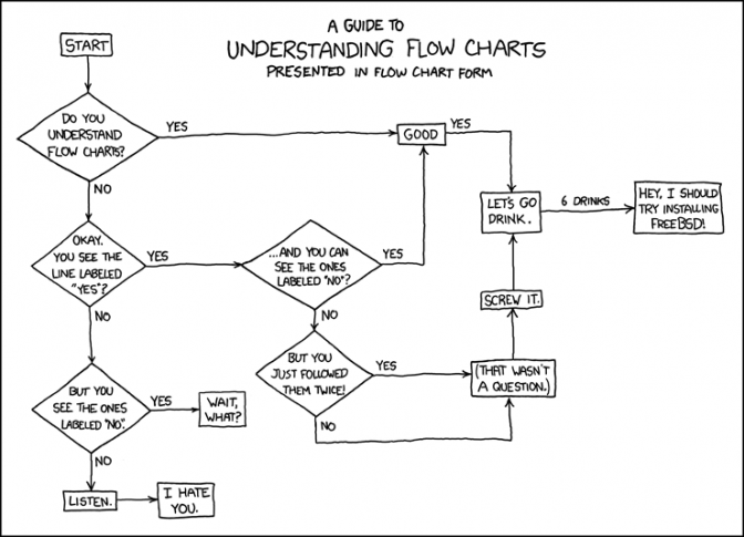 xkcd: Flow Charts